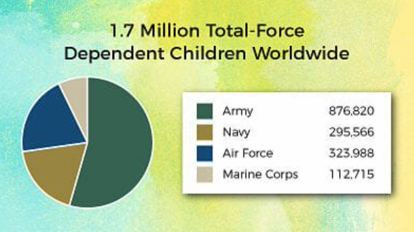 Dependent Children Worldwide